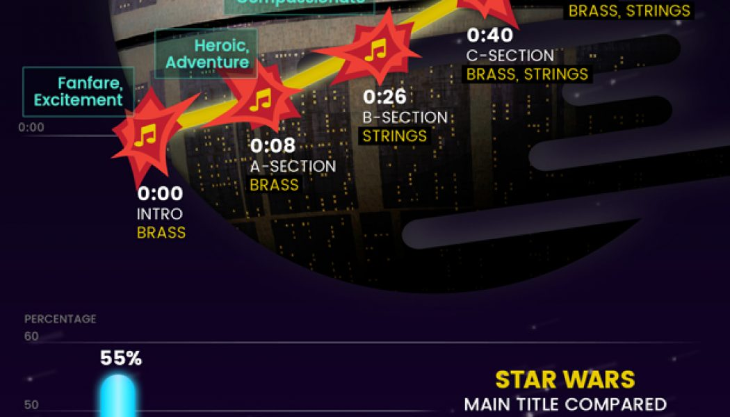 What makes the 'Star Wars' theme so epic? A technical breakdown…..